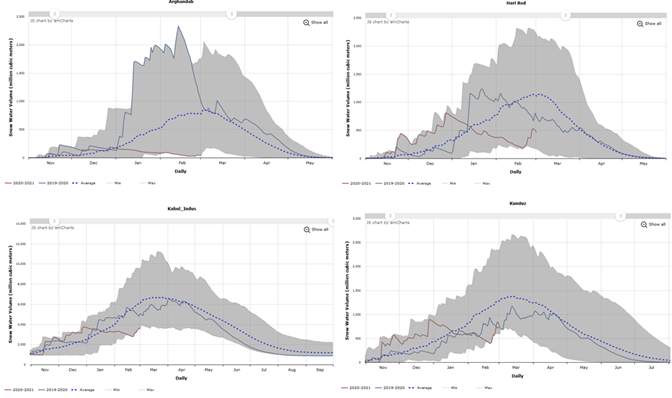 These are four graphs showing the daily progression of snow water volume in Arghandab, Hari Rod, Kokcha-Ab_i_Rustaq and Kunduz basins. Snow water volume has generally declined in these basins since the beginning of January - a time when it would typically be increasing - though has increased in the second half of February in Hari Rod, Kabul, and Kunduz basins.