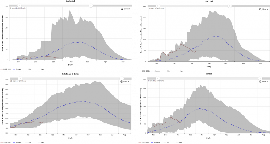 These are four graphs showing the daily progression of snow water volume in million cubic meters in Arghandab, Hari Rod, Kokcha-Ab_i_Rustaq and Kunduz basins. Snow water volume has generally declined in these basins since the beginning of January - a time when it would typically be increasing.