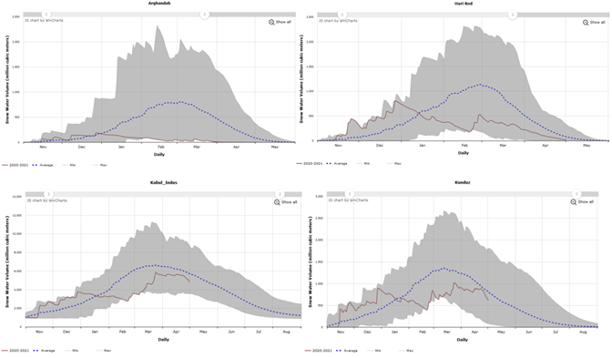 These are four graphs showing the daily progression of snow water volume in Arghandab, Hari Rod, Kabul, and Kunduz basins. Snow water volume generally declined in these basins in January and February - a time when it would typically be increasing - and has continued to decline in Arghandab and Hari Rod basins but has increased somewhat in Kabul and Kunduz basins.