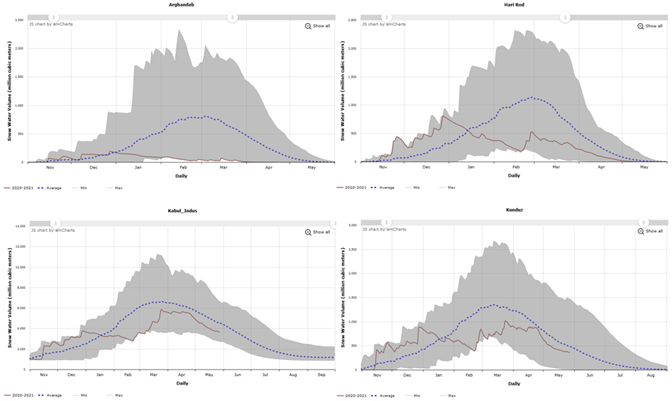 These are four graphs showing the daily progression of snow water volume in Arghandab, Hari Rod, Kabul, and Kunduz basins. Snow water volume generally declined in these basins in January and February - a time when it would typically be increasing - and has continued to decline in Arghandab and Hari Rod basins but has increased somewhat in Kabul and Kunduz basins before declining in line with seasonal trends.