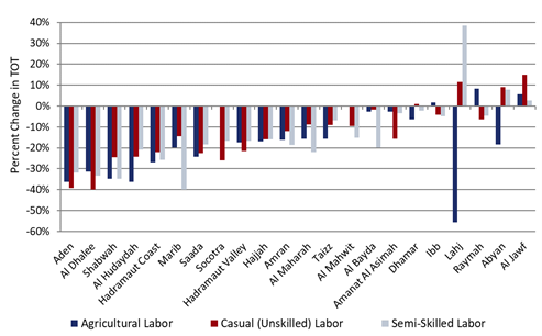 This is a chart showing that terms of trade for agricultural, unskilled, and semi-skilled laborers are below average in most provinces, except for some laborer types in Lahij, Raymah, Abyan, and Al Jawf.