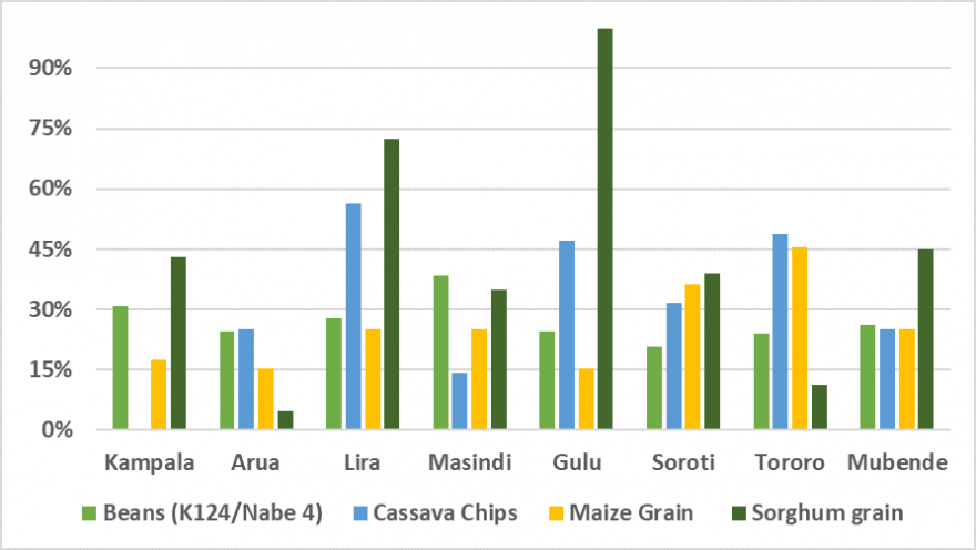 This is a graph showing that prices of beans, cassava chips, maize grain, and sorghum grain in January 2020 were higher than prices in January 2019, especially for cassava chips and sorghum grain in Lira and Gulu markets.