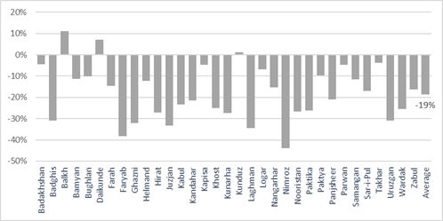 This is a graph showing that terms of trade for laborers were below average in most provinces.