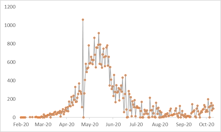 This graph shows that COVID-19 incidence increased in April and May, peaked in May, and declined in late May and June. In September, and uptick in incidence has been recorded.