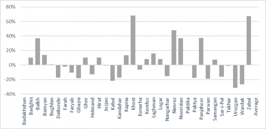 This is a graph showing that terms of trade for pastoralists were below average in many provinces but above average--in some cases significantly--in others.