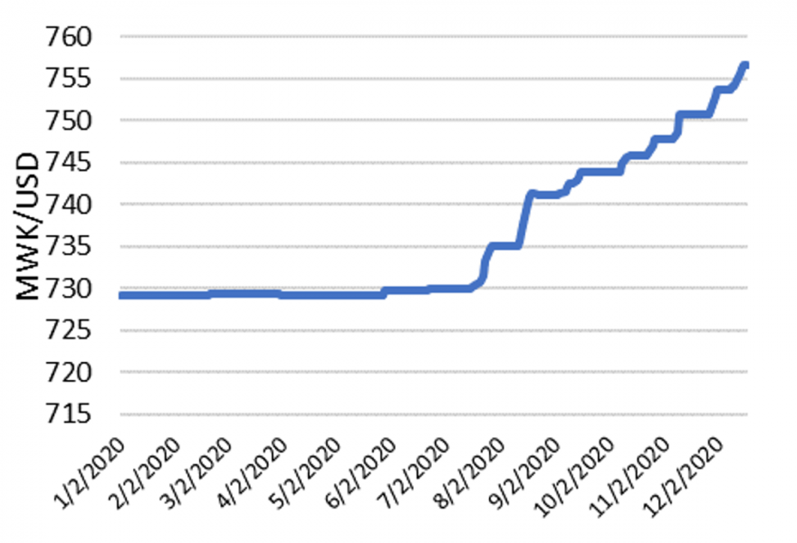 This is a graph showing that the Kwacha was steady at 730 MWK/USD from January to July 2020, but has depreciated to over 750 MWK/USD since then.