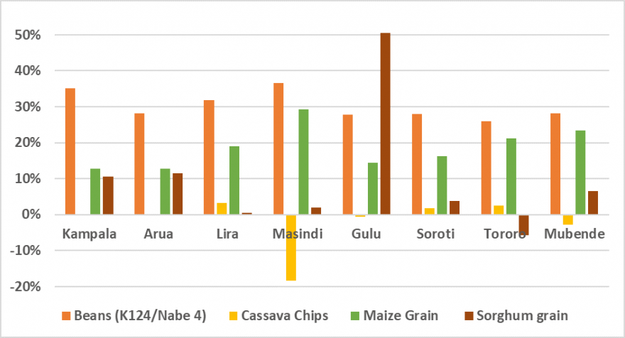 This is a graph showing that prices of beans and maize grain in January 2020 were higher than the five-year average. Prices of cassava chips were close to average, while prices of sorghum grain were above-average in some markets and average in others.