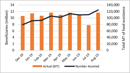 Time series graph of humanitarian assistance (MT) and number assisted per month between December 2018 and August 2019. While the amount of food distributed has remained relatively stable, the number assisted has increased gradually throughout this time, reaching 12.4 million in August 2019.