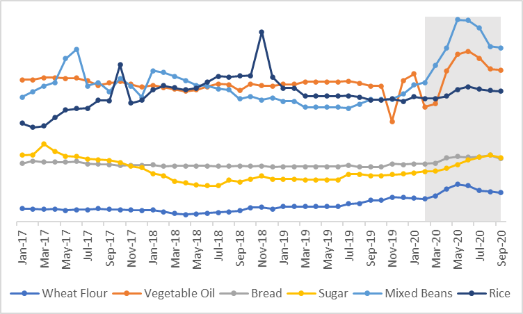 This graphs shows that that prices of most commodities (wheat flour, vegetable oil, mixed beans, and sugar increased during the time of COVID-19 impacts in April and May 2020.