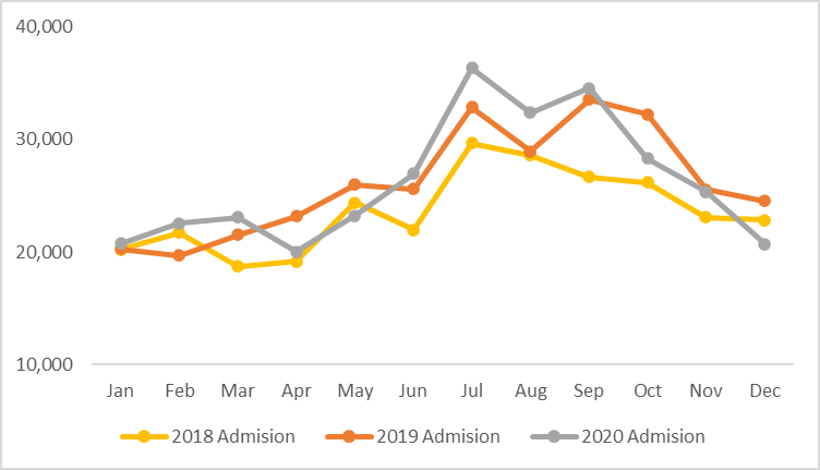 This is a graph showing that severe acute malnutrition (SAM) cases increased from around March to July, then declined through around December.