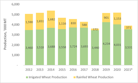 This is a chart showing that wheat production in 2021 is estimated to be at lowest levels since 2018, following the 2017/18 drought.