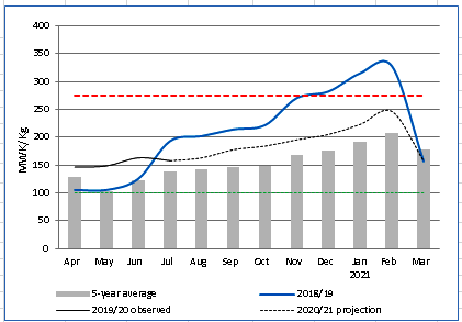 This is a graph showing that prices are expected to increase between July 2020 and February 2021, and remain above average during this time. Between February and March 2021, prices are expected to decrease sharply.