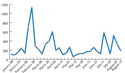 This is a time series line graph showing that there was a large spike in displacements (reaching a peak of almost 1,200 households per week) in February, a smaller spike peaking at around 600 in March, and two similar spikes peaking at just under 600 in July and early August.