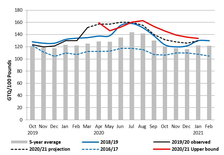 Maize prices remain above average and last year's. In July they return to the same level as last year