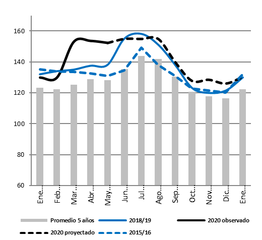 Prices remain above average and last year's levels