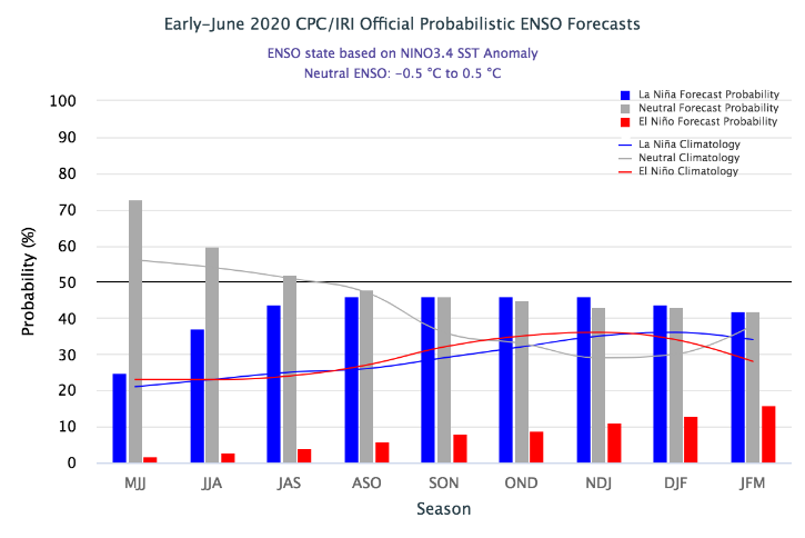 Neutral ENSO conditions are forecast until the July–August–September quarter with over 50 percent probability. This is followed by an equal probability of neutral conditions and La Niña