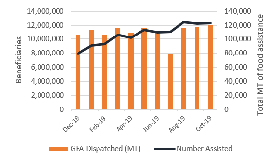 Time series graph of humanitarian assistance (MT) and number assisted per month between December 2018 and October 2019. While the amount of food distributed has remained relatively stable, the number assisted has increased gradually throughout this time, reaching 12.4 million in August 2019.