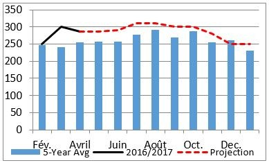 Figure 1. Trends in sorghum prices on the Magta Lahjar market