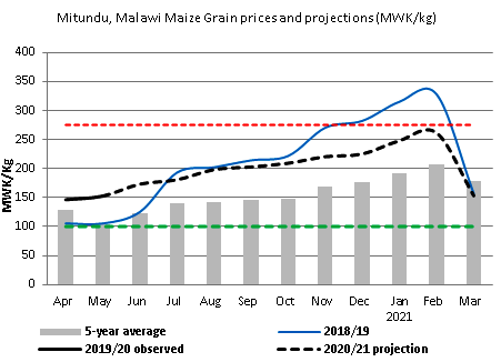 This is a graph showing that prices are expected to increase between May 2020 and February 2021, and remain above average during this time. Between February and March 2021, prices are expected to decrease sharply.