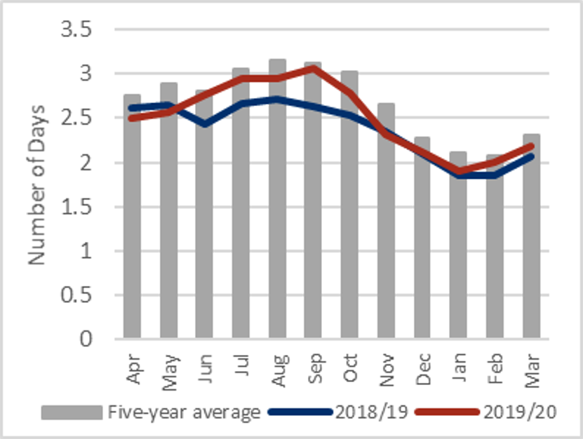 This is a graph showing that the average number of casual labor days available in monitored markets declined from August 2019 to February 2020 in line with seasonal trends, before increasing between February and March 2020.