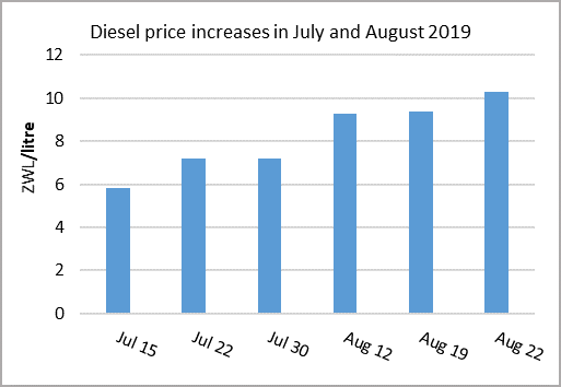 Diesel price increases in Zimbabwe from July to August 2019. Prices Increased from slightly under 6 ZWL/Litre on July 15 to slightly above 10 ZWL/Litre on August 22.