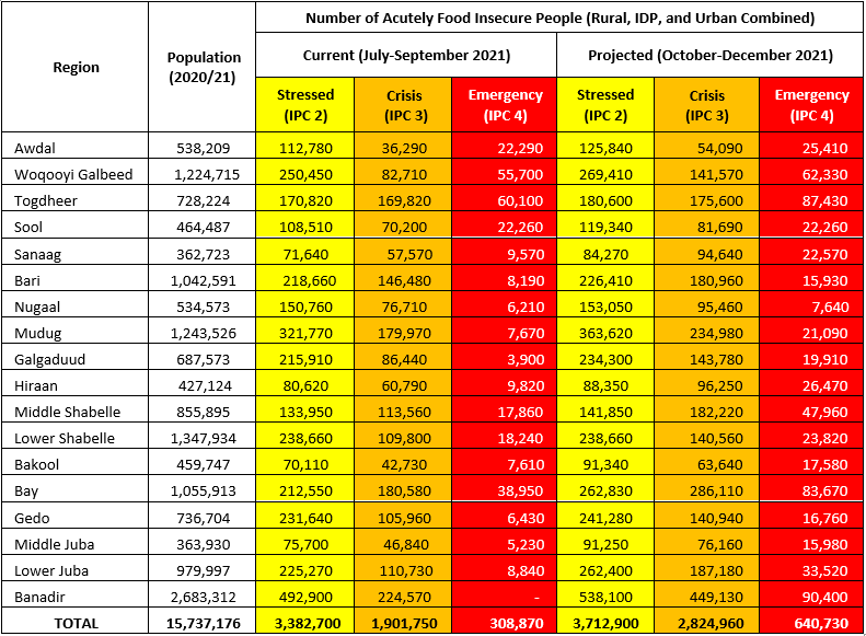Table showing the estimated number of acutely food insecure people in each IPC phase by region