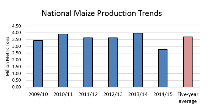 Figure 1. National maize production trends.