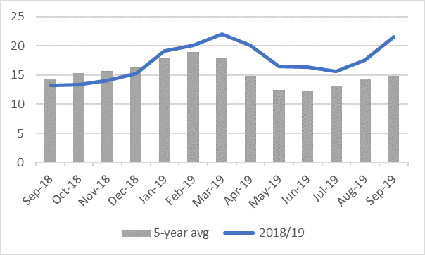 National average of maize grain prices (MZN/kg) have followed seasonal trends although remain well above the five-year average.