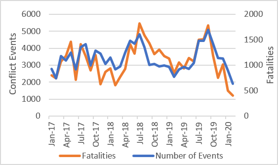 Number of conflict events and fatalities from January 2017 to January 2020 by month. Fatalities and the number of conflict events follow similar trends with a peak in fatalities and conflict events in September 2019 which was associated with the presidential elections. Since then the number of conflict events and fatalities has significantly decreased.