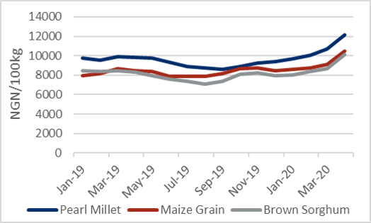 Prices for millet, maize grain, and brown sorghum have shown in blue, red, and great colors as lines show a somewhat stable trend in the first half of 2019 while there was a slight increase in late 220 early 2020 with a large increase in March to April.