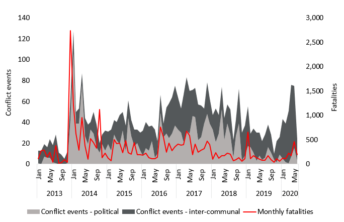 Chart comparing the evolution of monthly political conflict events, inter-communal conflict events, and fatalities from January 2013 to June 2020