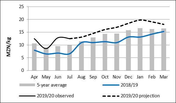 Figure 1. Gorongosa maize grain prices and projections (MZN/kg). Maize grain prices are expected to increase till about January and remain above the five year average and last years prices.