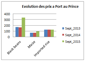 Figure 2. Price trends in Port-au-Prince