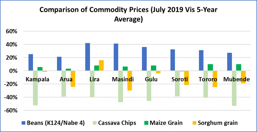 Bar graph showing change in retail price of beans, cassava chips, maize grain, and sorghum grain as a percent of average in bimodal markets in July. Prices of beans were consistently above average, prices of cassava chips and maize grain were below average, and prices of sorghum grain were a mixture.