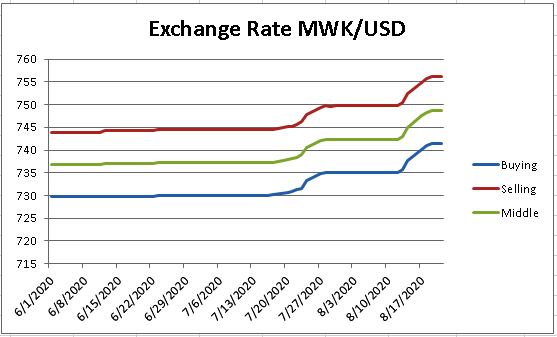 This is a graph showing that the exchange rate began to depreciate around July 20, 2020, after remaining steady throughout June and early July.