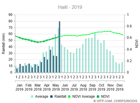 Rainfall is well below average, except for the last dekad of May. The NDVI remains close to the average.