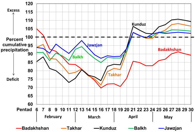 This is a graph depicting the evolution of cumulative precipitation from February to May in selected provinces. In early April, cumulative precipitation in all selected provinces transitioned from below average to above average, except Badakhshan province where cumulative precipitation remained below average.