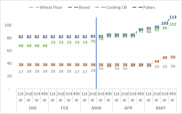 This is a graph showing that the prices of wheat flour, bread, cooking oil, and pulses increased from the second half of March through late May 2020, with cooking oil and pulses registering the greatest increases.