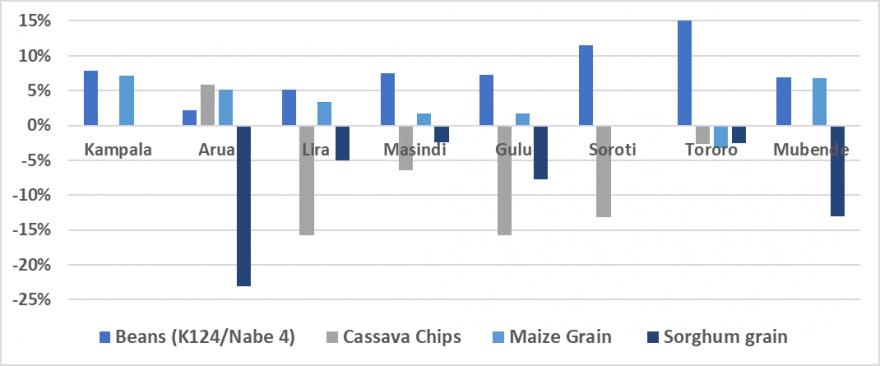 Between February and March, bean retail prices experienced slight to moderate increases of 2-15 percent in the monitored bimodal markets of Lira, Gulu, Kampala, Masindi, Soroti, Mubende, and Tororo. In Arua, prices were stable. Sorghum retail prices remained stable between February and March in most bimodal markets except in Mubende, Gulu, and Arua where prices decreased by 8-23 percent. Maize retail prices were stable between February and March in all bimodal markets except Kampala and Mubende, where they increased. Retail prices of cassava chips were stable or declined by 3-16 percent in most markets between February and March, except in Arua where they increased by 6 percent.