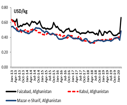 This is a graph shows that low-quality wheat flour prices in Faizabad, Kabul, and Mazar-e-Sharif have been generally declining, despite volatility, since January 2013. In March 2020, prices increased - particularly in Faizabad, where prices reached levels as high as in early 2013.