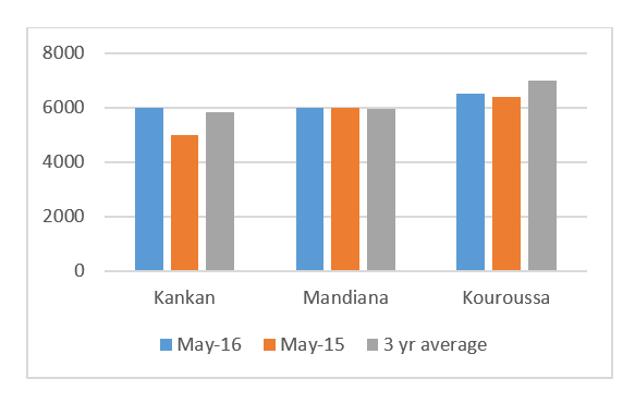 Figure 2: May 2016 prices for local rice compared to last year and the three year-average (2013-2015), in FG/kg