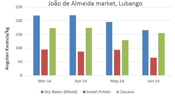Figure 1. Staple food prices in Lubango, March-June.