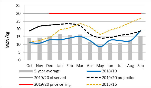 Projected prices for maize grain in Gorongosa. The price of maize grain, the primary staple food, is roughly 25-75 percent above last year and 25-55 percent above the five-year average
