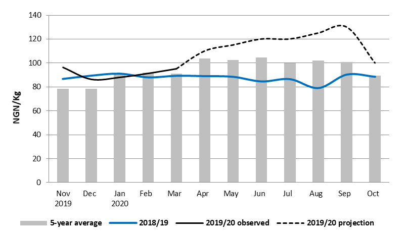Grey bars are indicative of the five-year average and the blue line represents 2018/19 prices with the black line indicating 2019/20 prices and projected prices.