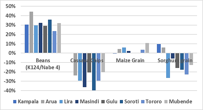 Change in retail price of key staple foods in July 2020 compared to the 2015-2019 average in various markets
