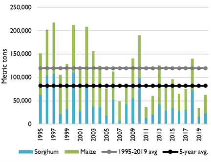 Graph showing annual gu cereal production totals from 1995 to 2020