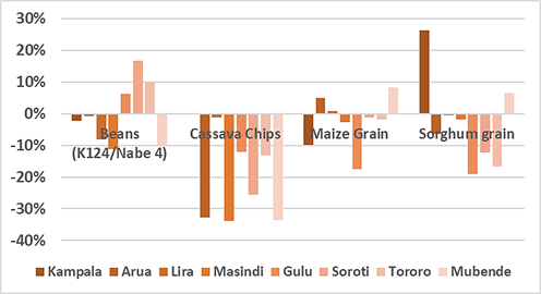 Chart showing the percent change in price for various staple foods