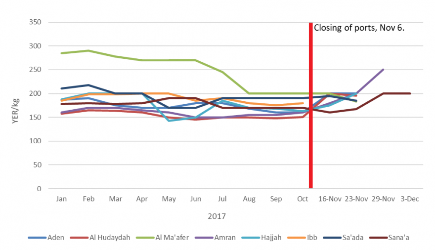 Figure 2. Wheat flour prices since January 2017 (YER/Kg)