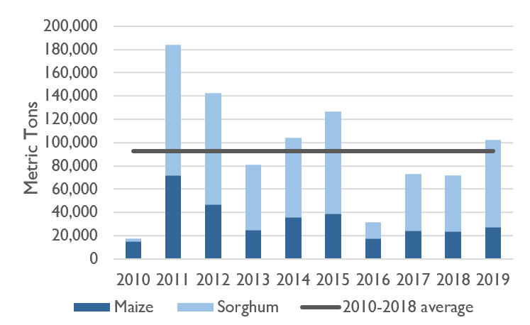 Bar chart comparing maize and sorghum production during the main Deyr season from 2010 to 2018