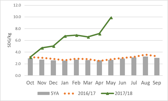 This chart shows the price data in Gadarif Market for Sorghum in the current year and the previous year compared to the 5-year average by month. Overall market prices since October for Sorghum are well above last year and the 5-year average.